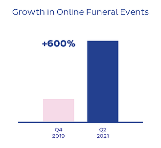 Growth in Online Funeral Events