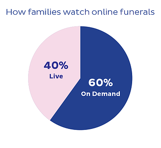 How families and friends are watching online funeral services