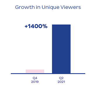 Growth in Unique Viewers of Online Funeral Services