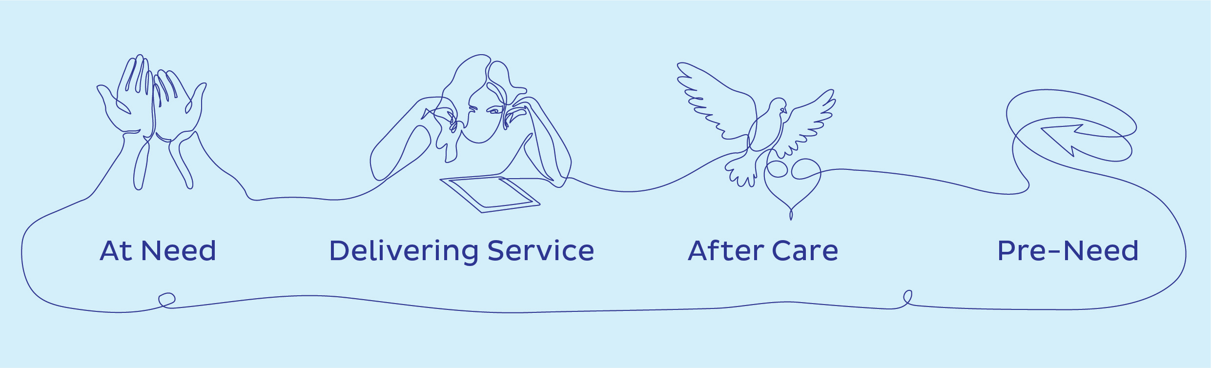 Grow your business: The Lifecycle of a Funeral Service Video